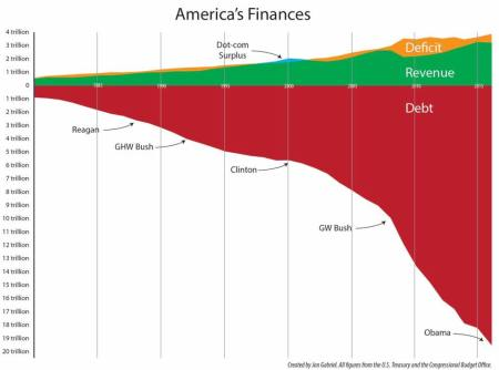 America's Finances - debt, deficit, revenue, reagan, ghw bush, clinton, gw bush, obama